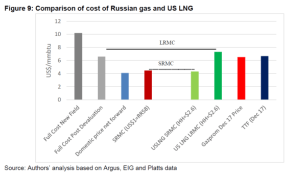 Global LNG Dynamics And The Outlook For U.S. Natural Gas