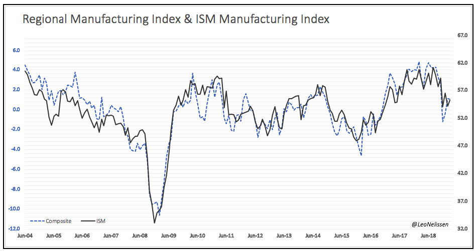 What's Up With Industrials?