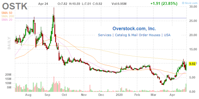 OSTK Stock News and Price / Overstock.com. Inc. - Stock Price Quote and News - Fintel.io