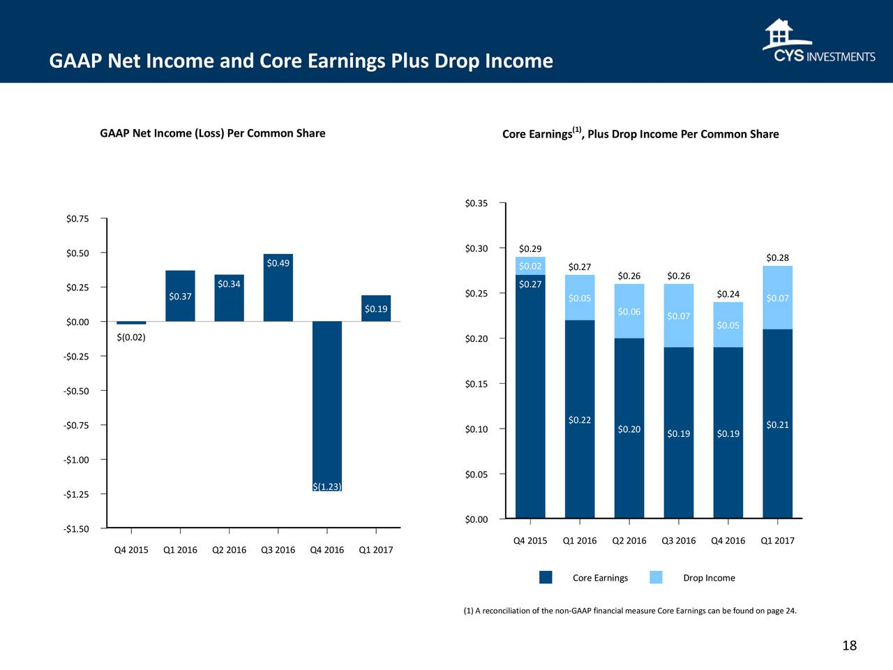 Cys Investments . 2017 Q1 - Results Earnings Call