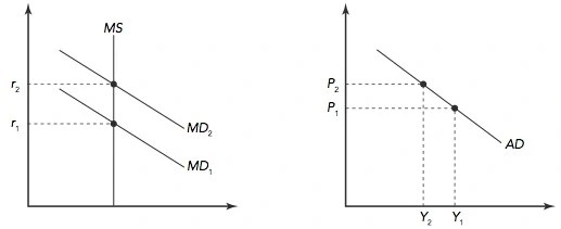 Figure 34-1