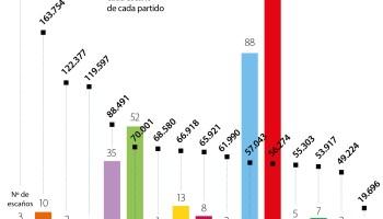 Estos datos no cuentan todavía el escaño que PP le ha ganado al PNV en Vizcaya tras el recuento del voto extranjerto