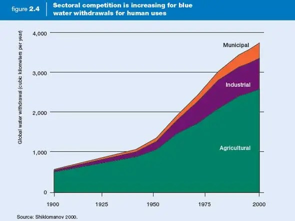 Water use is increasing much faster than population.