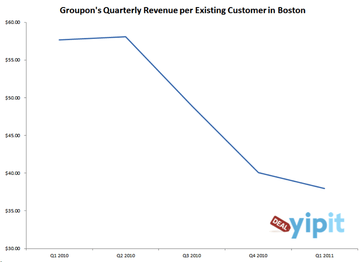 Groupon's Business Model Is Deteriorating In Its Oldest