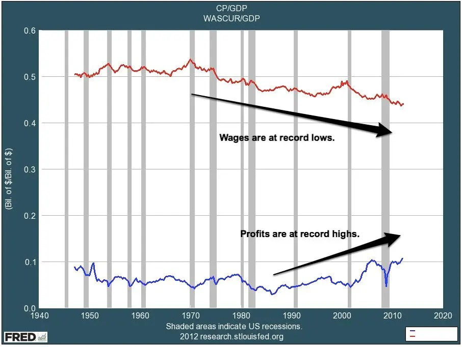 Wages vs Profits Arrows