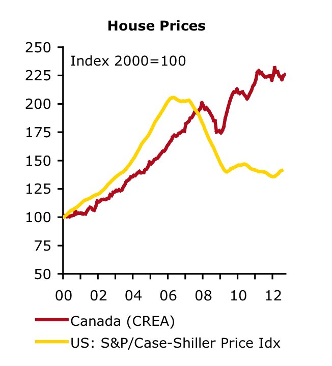 The index of Canadian house prices far exceeds that of the U.S. at the peak of the housing bubble.