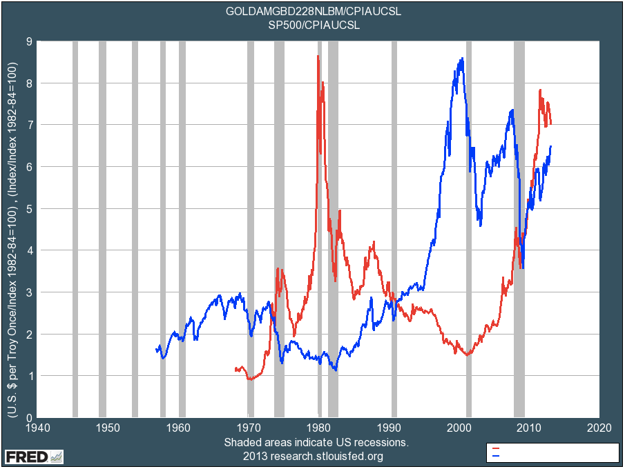 Gold prices vs stock prices