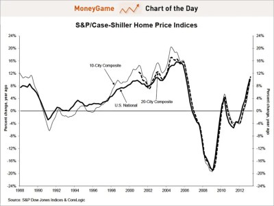 Chart of the day shows the home price index for the 20-city composite, may 2013