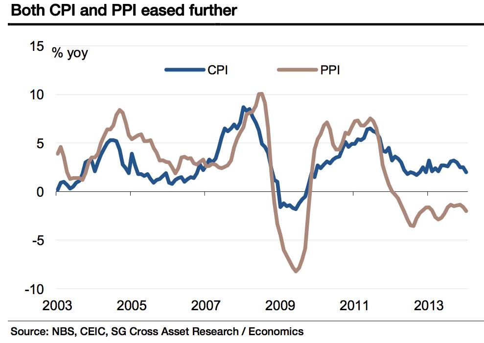 China CPI and PPI
