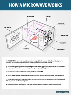 How Do Microwaves Work?  Business Insider