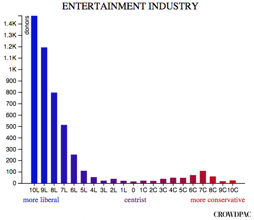 entertainment_industry