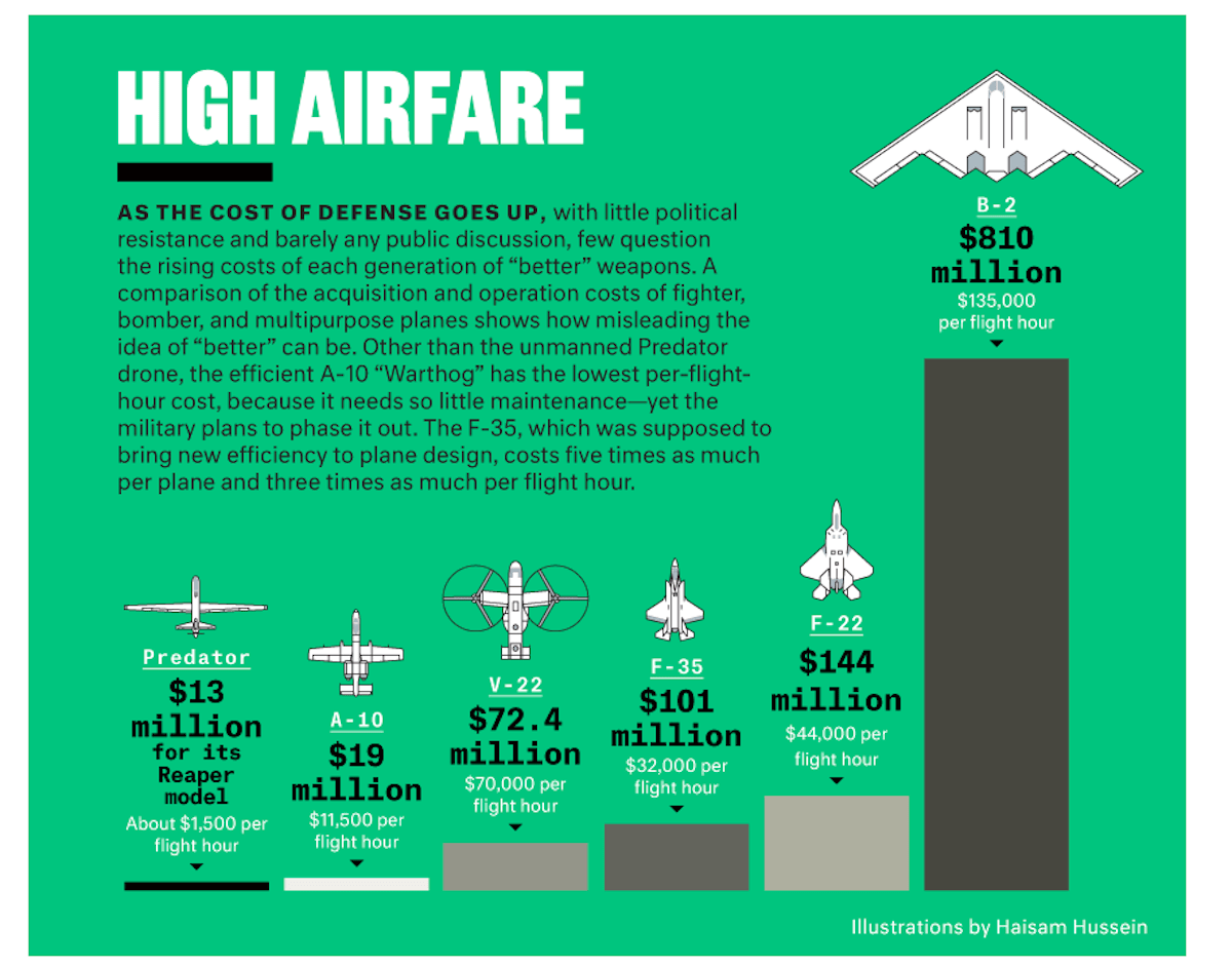 Chart Shows Hourly Cost Of Military Aircraft