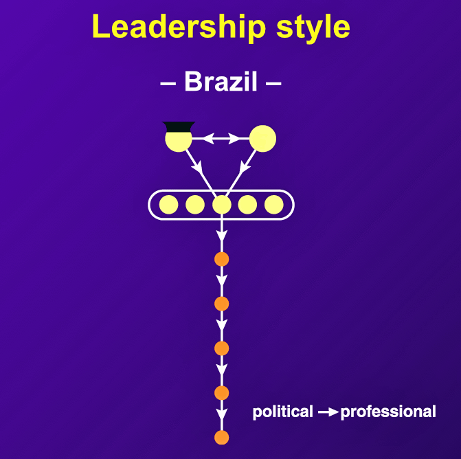 "Brazilian managers ""normally rule in an autocratic manner,"" but they often strive to be encouraging and cheerful with subordinates."