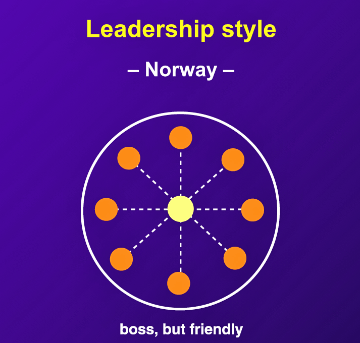 """In democratic Norway, the boss is very much in the center of things, and staff enjoy access to him or her most of the time."""