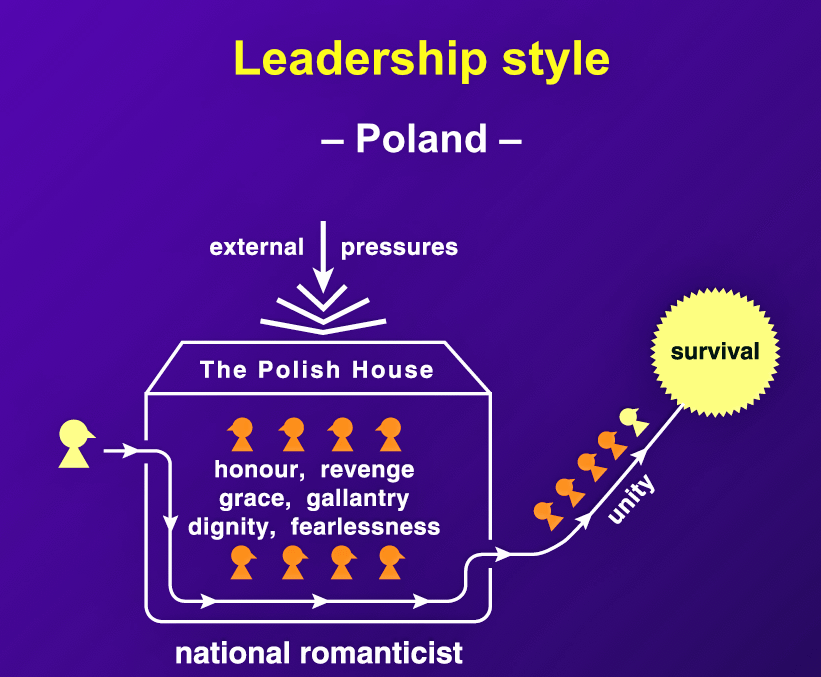 "Despite external pressures, the Polish retain many traditional romantic values. However, ""meritocracy now dominates advancement in Polish society."""