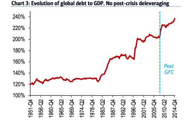 """A paper by economist Hyunju Kang this year suggested that """"financial contagion"""" could be """"substantially enlarged"""" by deeper links between advanced and emerging economies, because global debt levels have only gone up since the 2007 crisis."""