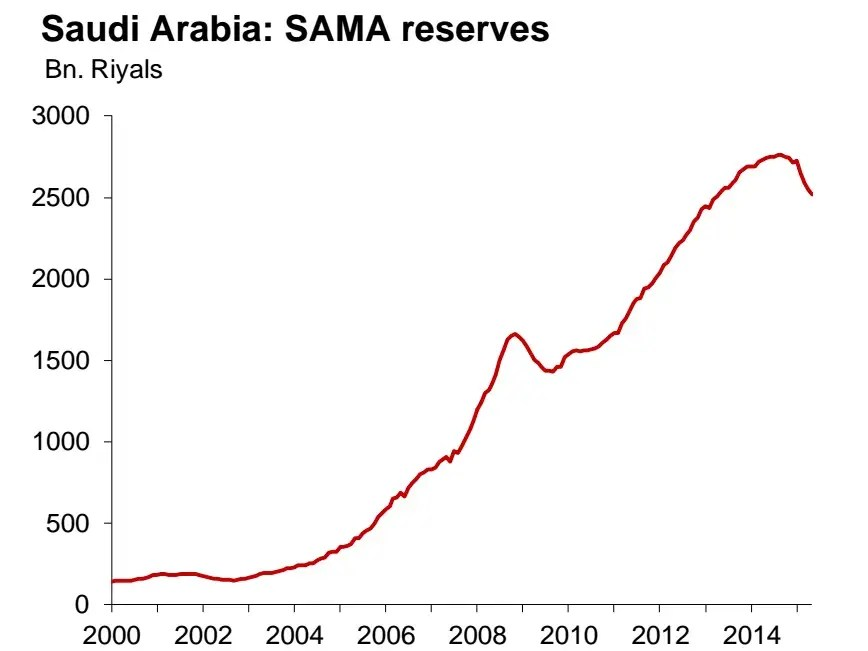 IMF regional economic outlook for the Middle East and