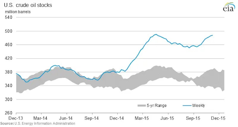 4. Lower oil prices