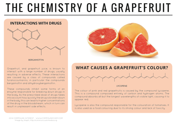 When your doctor says don't eat grapefruit, she means it! Grapefruit contains compounds that can prevent your body from breaking down certain medications, including some statin drugs to lower cholesterol, like Lipitor, and some antihistamines, like Allegra.