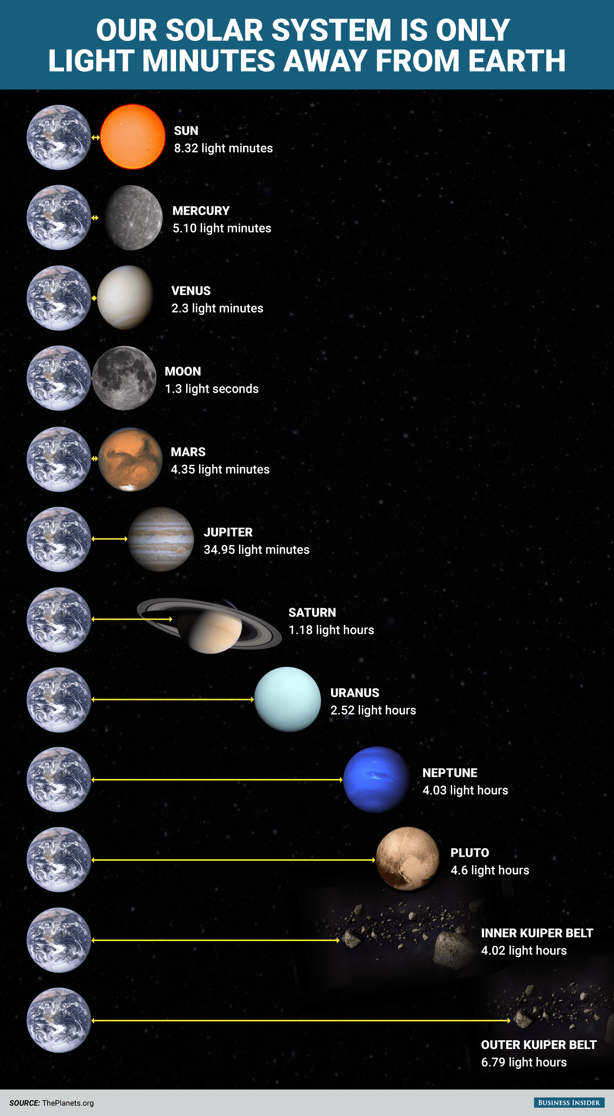 Bi Graphic On How Large The Solar System Is