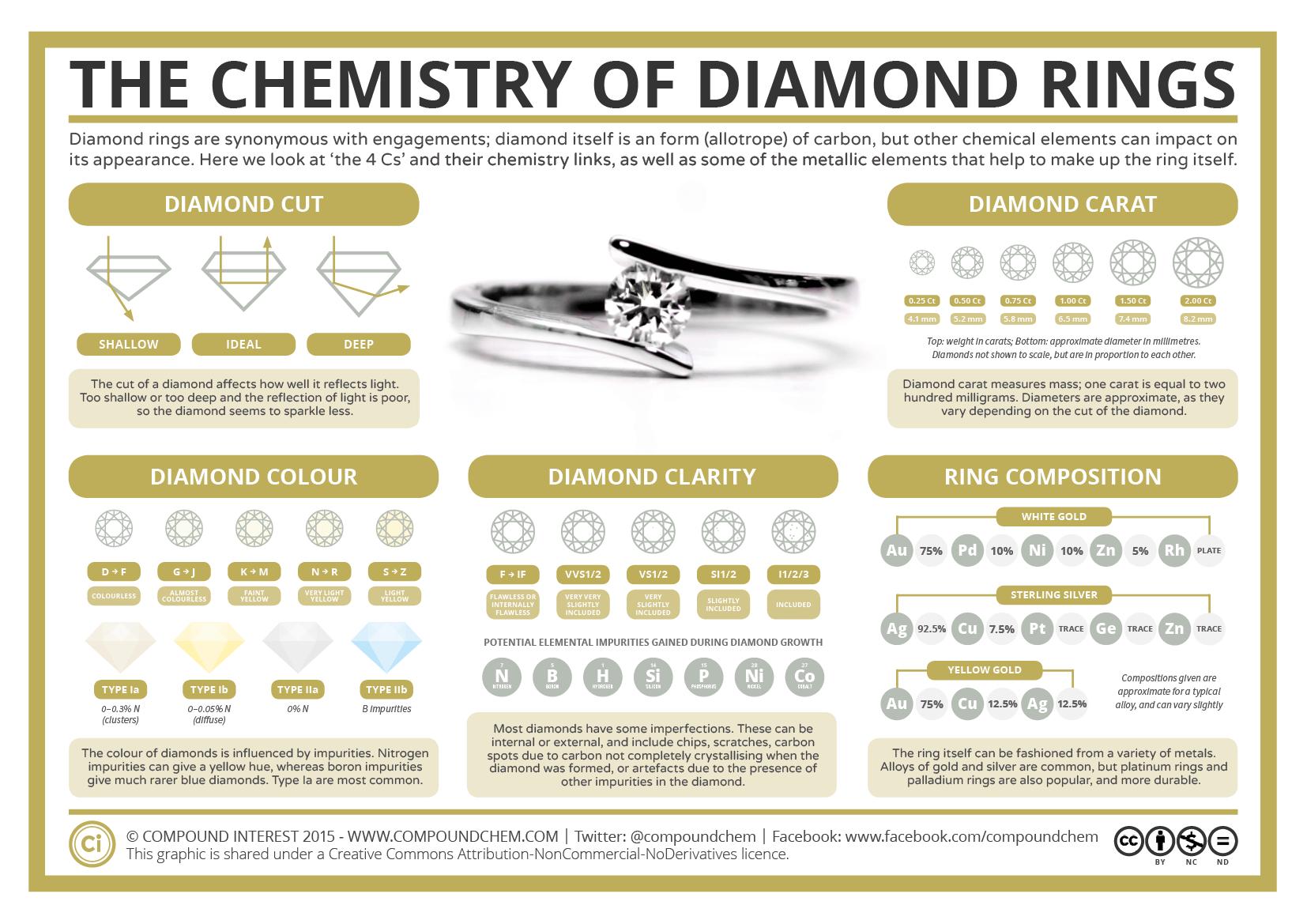 Chemistry Of Diamond Rings