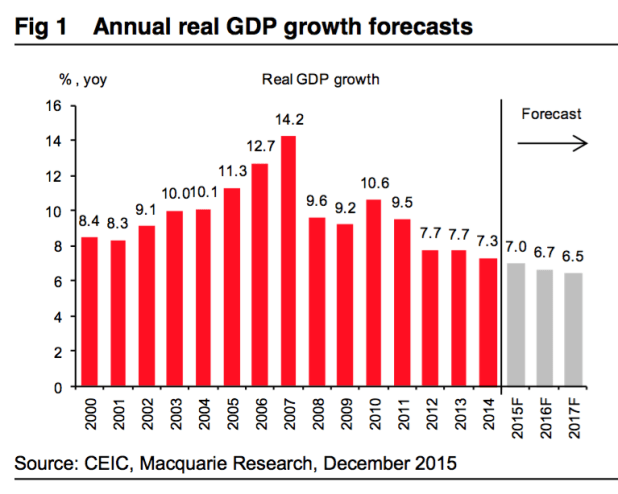 China is the biggest Asian economy, and the biggest problem. This chart shows one of the more optimistic growth forecasts for the next few years. Other economists think the country's transformation will cut growth even further than that.