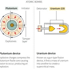 Fission Vs Fusion Venn Diagram 3 Phase Plug Wiring Colours What 39s The Actual Difference Between A Hydrogen Bomb And