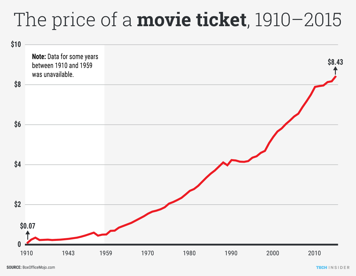 Image result for movie ticket prices
