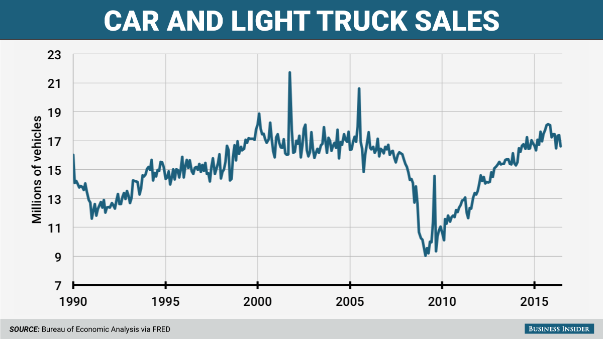 US Auto Sales Graphic