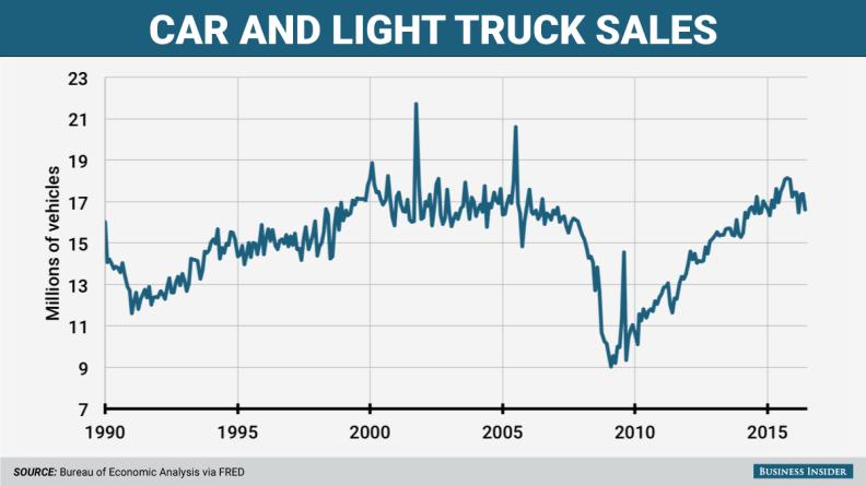 US Auto Sales Graphic