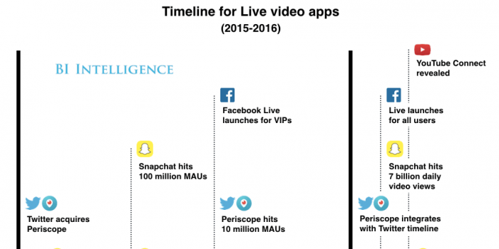 THE LIVE STREAMING VIDEO REPORT: Forecasts, emerging