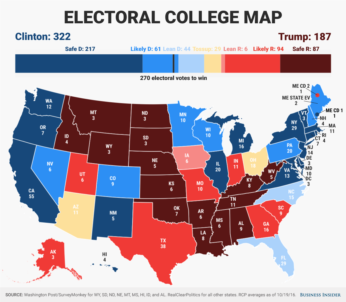Business Insider Electoral Projection Clinton Maintains