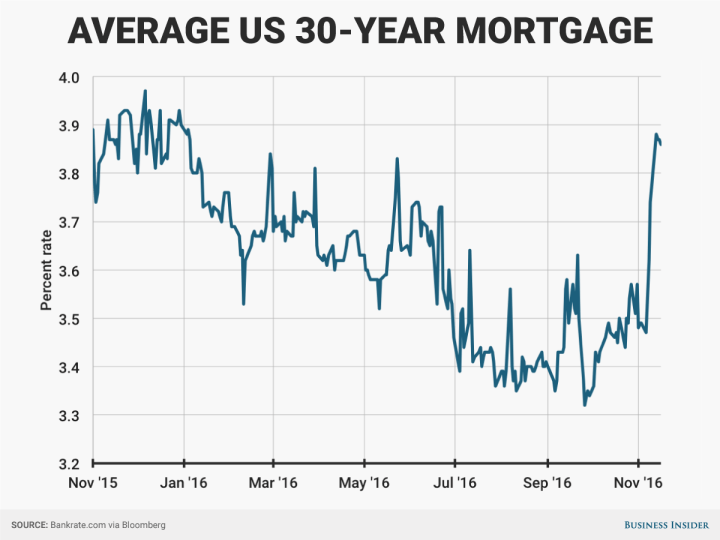 https://i0.wp.com/static4.businessinsider.com/image/582f57bcba6eb6d3008b54a0-1200/30-year-mortgage.png?quality=80&strip=info&w=720