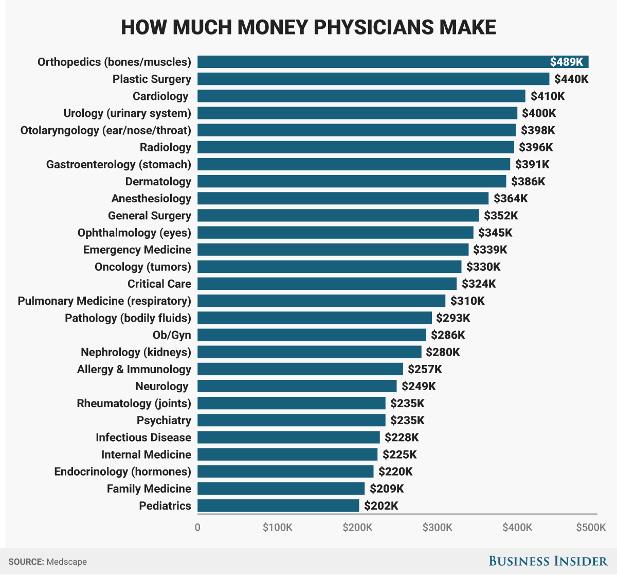 How Much Money Do Doctors Make?  Business Insider