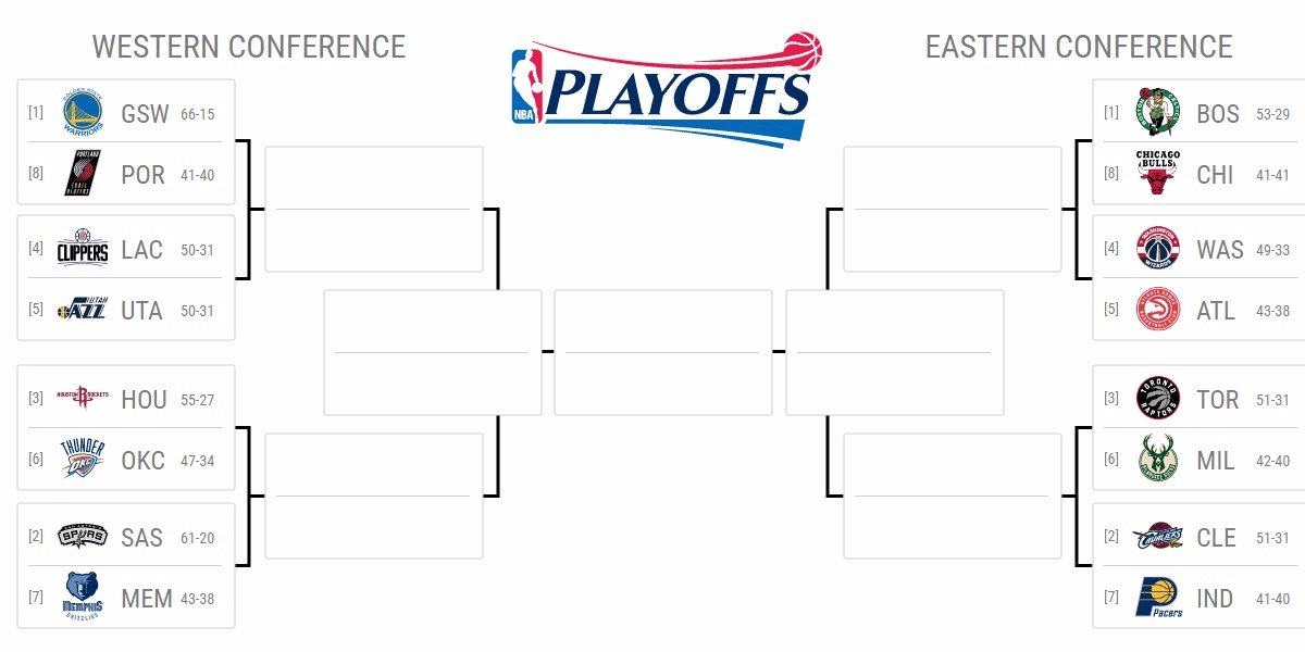 The NBA playoff bracket