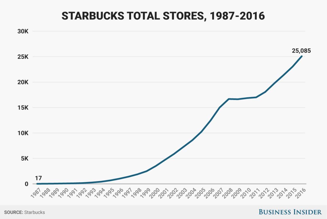 Starbucks stores