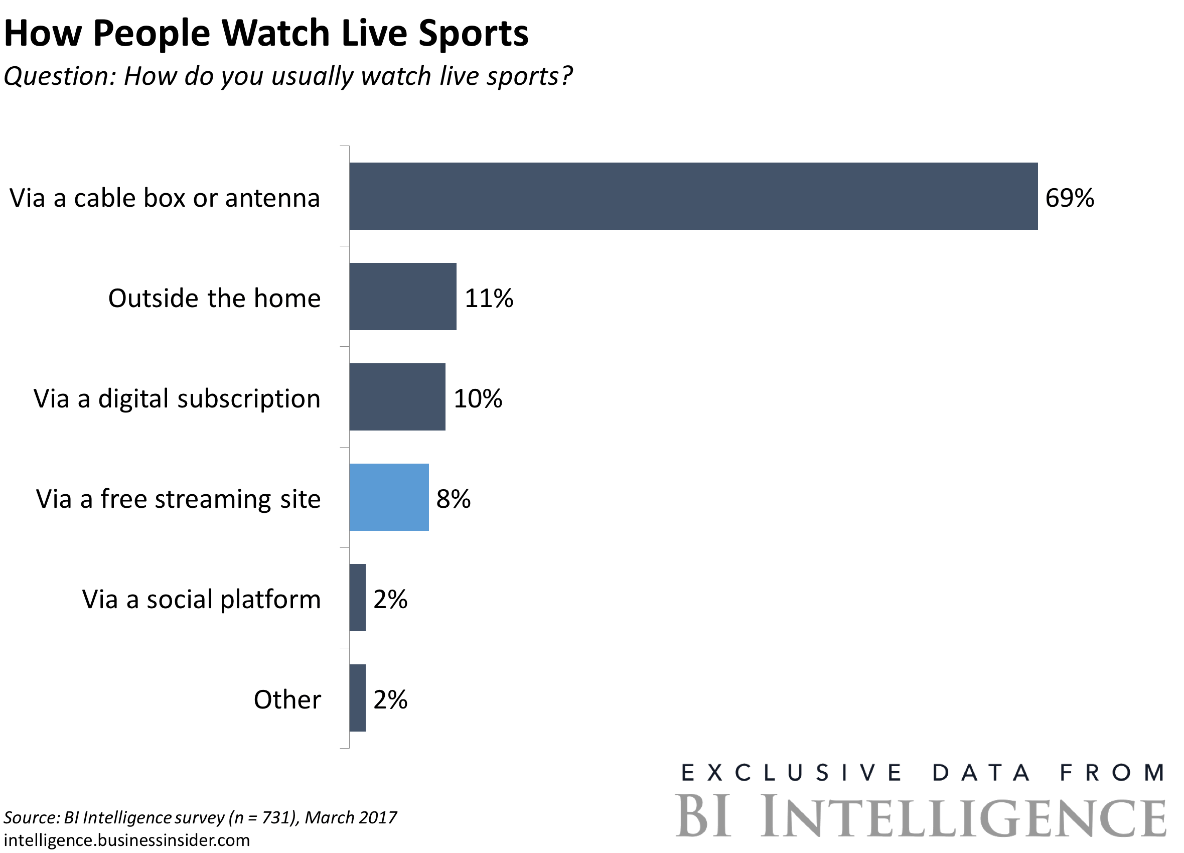 How People Watch Live Sports