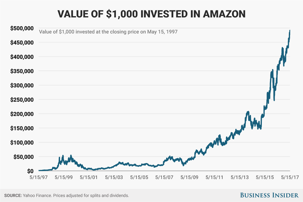 Amazon Stock Price Return Since Ipo  Business Insider
