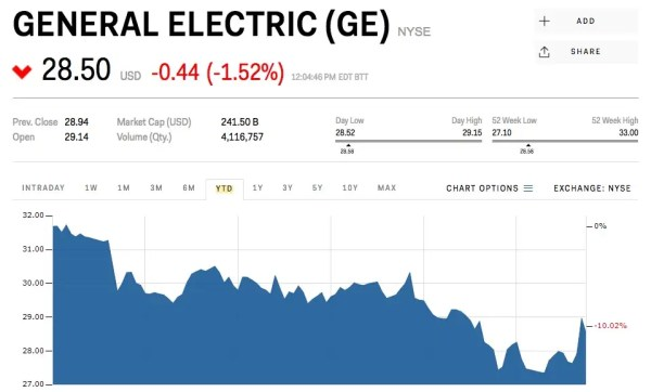 ge stock CREDIT SUISSE: GE's new CEO should fix these 6 issues to