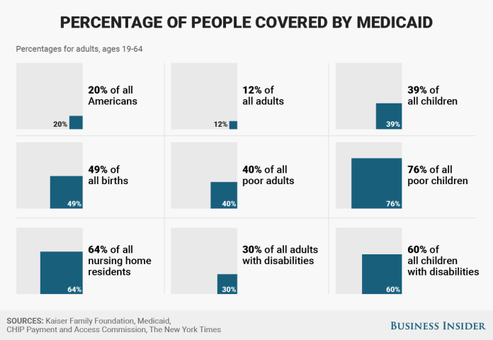 Percentage of people coverd by medicaid