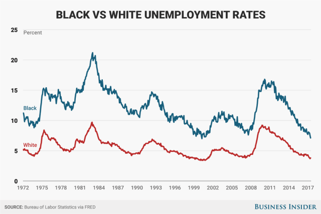 http://www.businessinsider.com/black-white-unemployment-gap-2017-7
