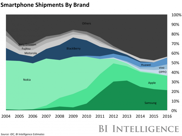 Smartphone Shipments by brand