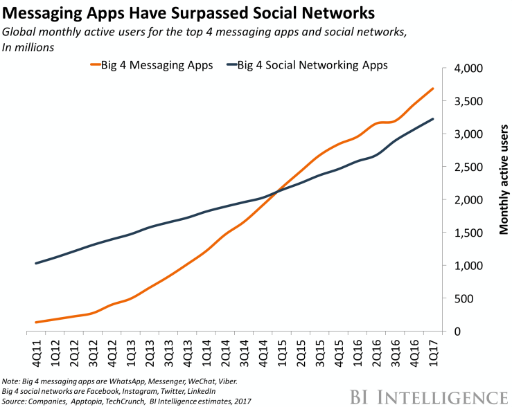 business-insider-top-4-messaging-apps-dark-social-reallysocial
