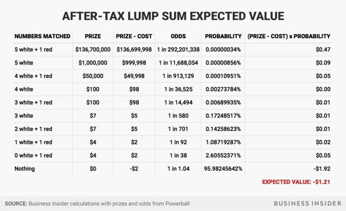 after tax lump sum Powerball Mega Millions Jackpot - Business Insider Powerball Mega Millions Jackpot – Business Insider after tax lump sum