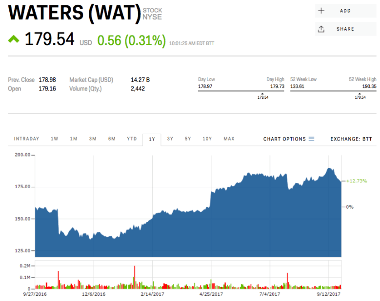 9. Waters Corp.