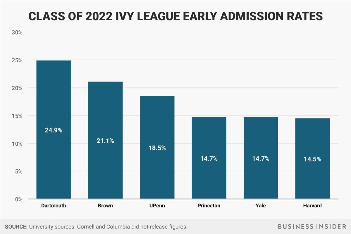 class of 2022 early admission rates