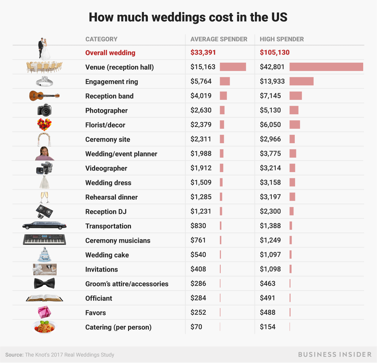 What the average wedding budget looks like in America