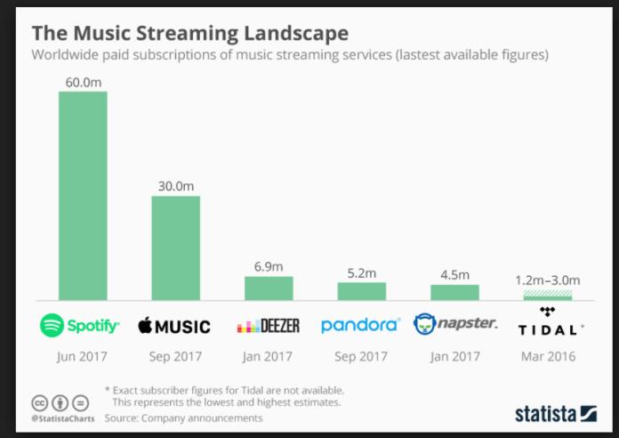 Music Streaming  Statista