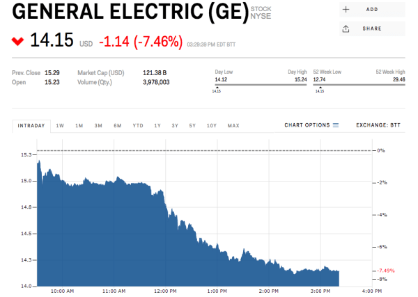 ge stock GE sinks after CEO says he sees no growth in its power