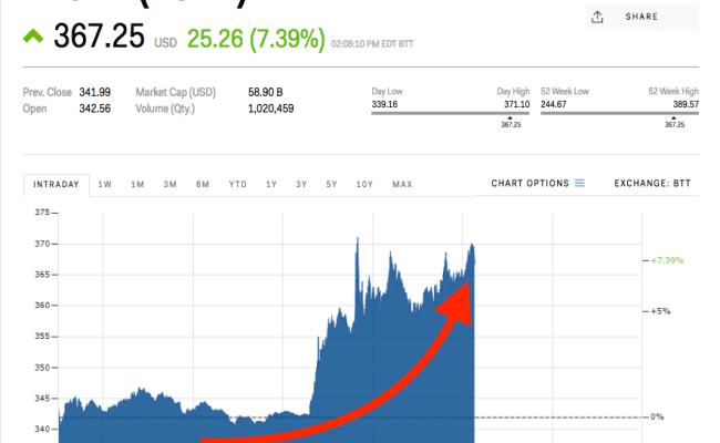 Tesla Surges After Elon Musk Follows Up A 2 Billion